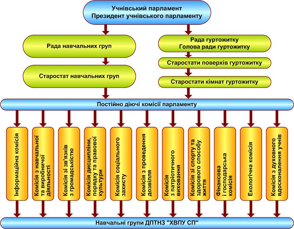 Структурна схема організації учнівського самоврядування в ХВПУ СП