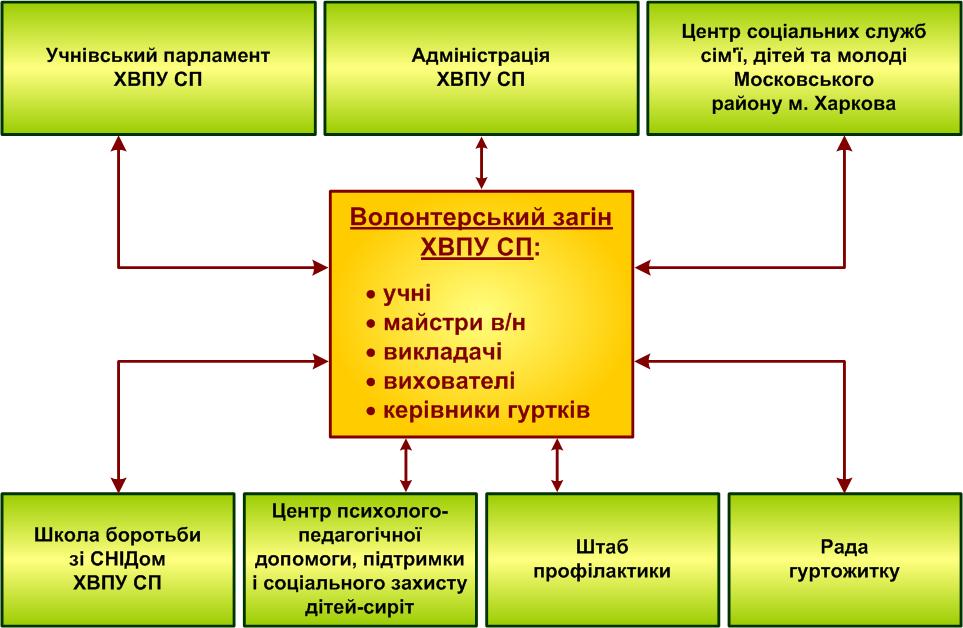 Структурна схема організації волонтерського загону у ДПТНЗ «ХВПУ СП»