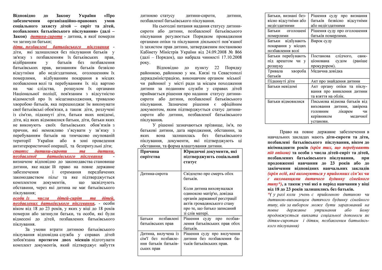 Соціальний захист учнів з числа дітей – сиріт_Страница_1