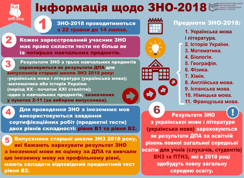 Інформація щодо ЗНО-2018