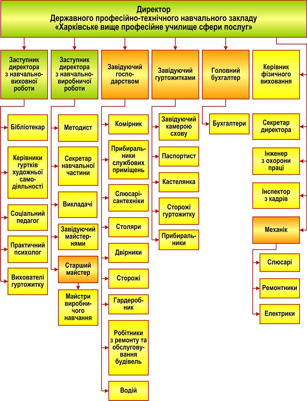 Структурна схема управління ДПТНЗ ХВПУ СП_січень 2016 нова_вертикальна на сайт без прізвищ