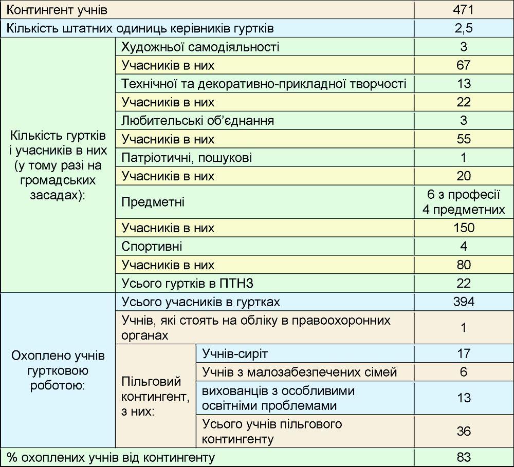 Моніторинг охоплення учнів гуртковою роботою_13.12.2018
