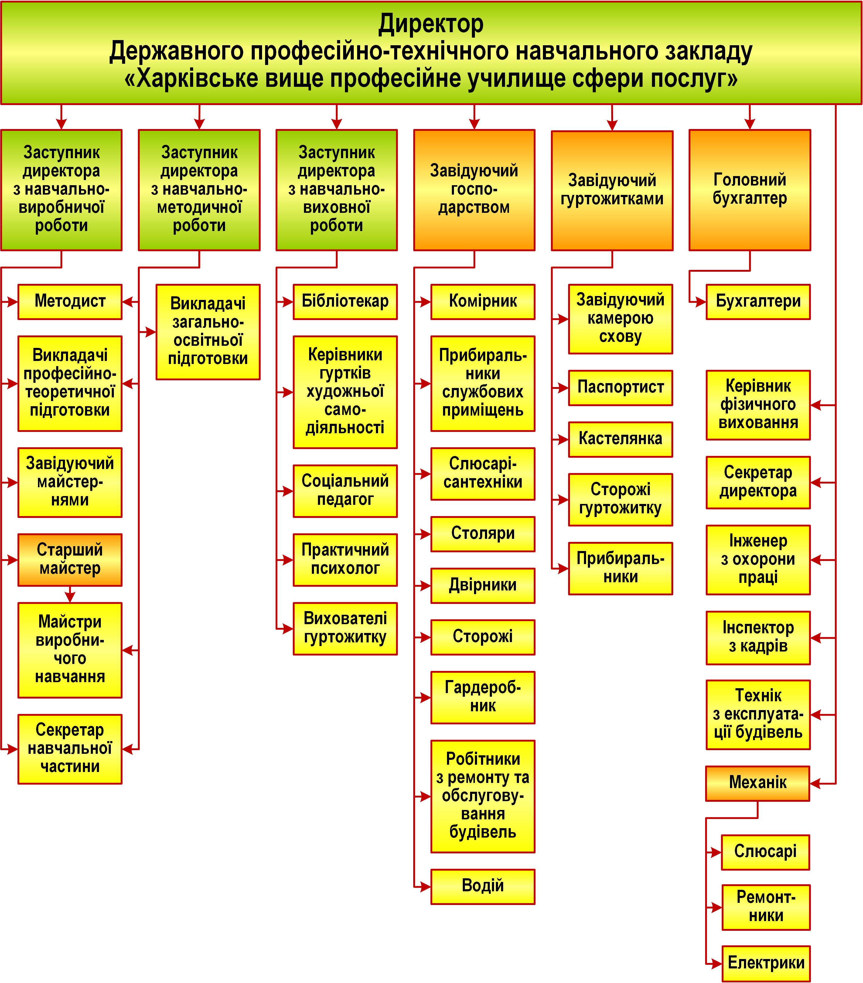 Структурна схема управління ДПТНЗ ХВПУСП_01.09.2018_3 зами